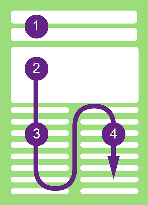 Grafische Darstellung der Leserichtuing in barreirefreien PDF-Dateien || Werbeagentur und Grafikdesignatelier Thomas Junglas